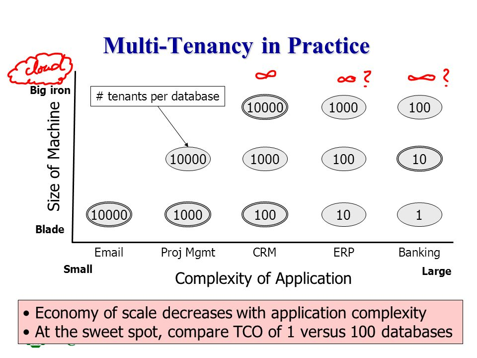 ITCS6010/8010 19 Universal Table Generic structure with VARCHAR value columns –n-th column of a logical table is mapped to ColN in an universal table –Extensibility: # of columns may expand as needed Disadvantages –Very wide rows Many NULL values –Not type-safe Casting necessary –No index support (note column index not very meaningful) logical table (private after renaming)
