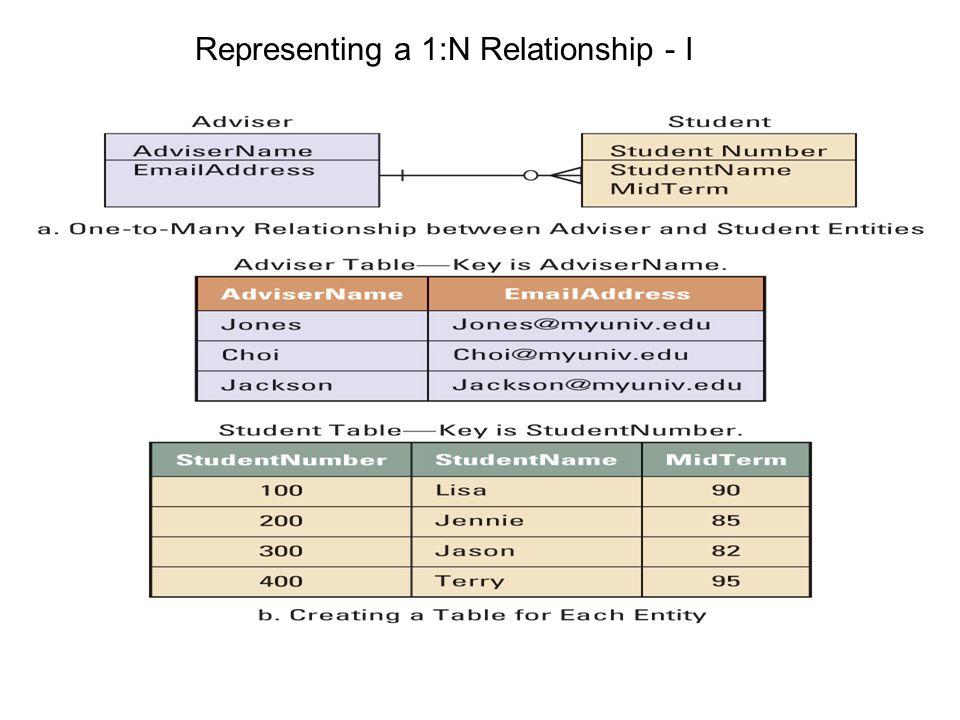 Representing a 1:N Relationship - I