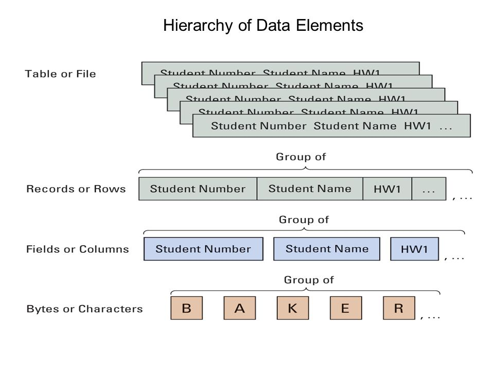 Examples of Relationships Among Rows