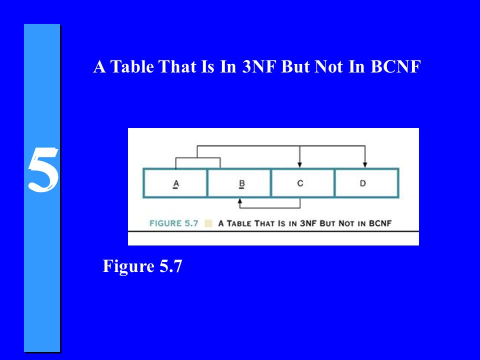 5 5 A Table That Is In 3NF But Not In BCNF Figure 5.7