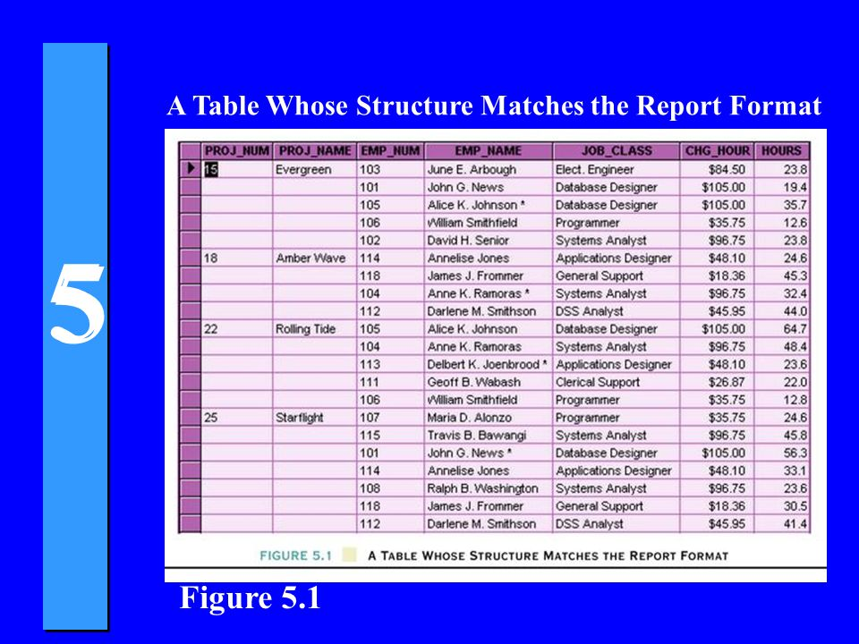 5 5 Table Structures Based On The Selected PKs Figure 5.19