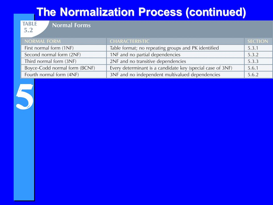 5 5 Normalization and Database Design 4Normalization should be part of the design process u Many real world DBs have been naively created and suffered from resulting anomalies 4E-R Diagram provides macro view 4Normalization provides micro view of entities u Focuses on characteristics of specific entities u May yield additional entities 4Difficult to separate normalization from E-R modeling 4Business rules must be determined for BOTH