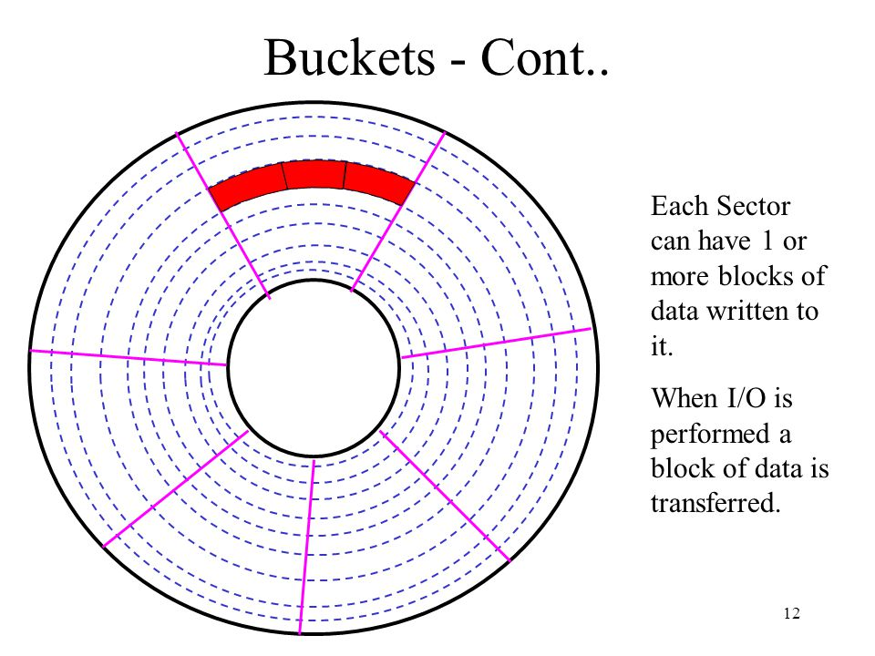 12 Buckets - Cont.. Each Sector can have 1 or more blocks of data written to it.