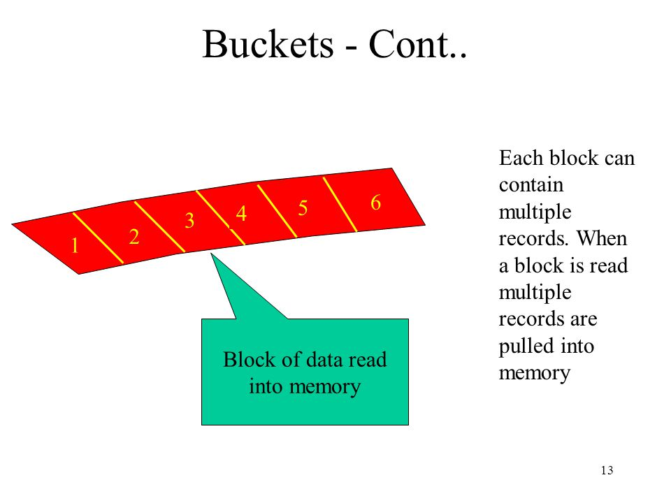 13 Buckets - Cont.. Each block can contain multiple records.