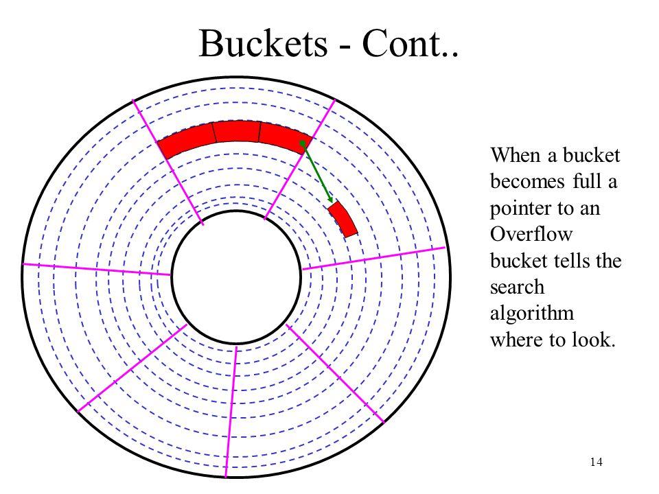 14 Buckets - Cont..