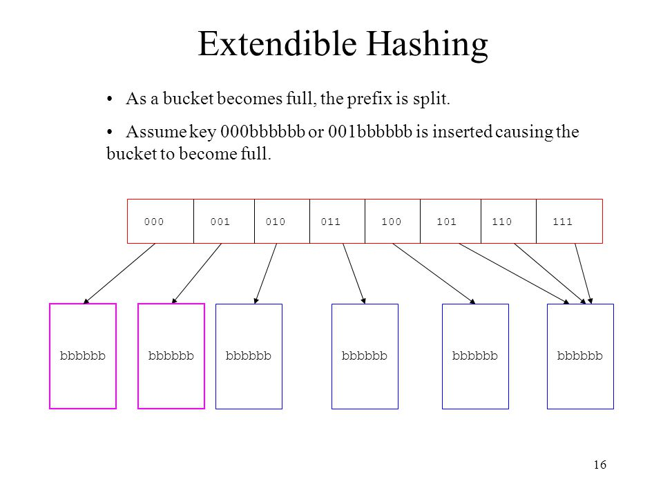 16 Extendible Hashing As a bucket becomes full, the prefix is split.