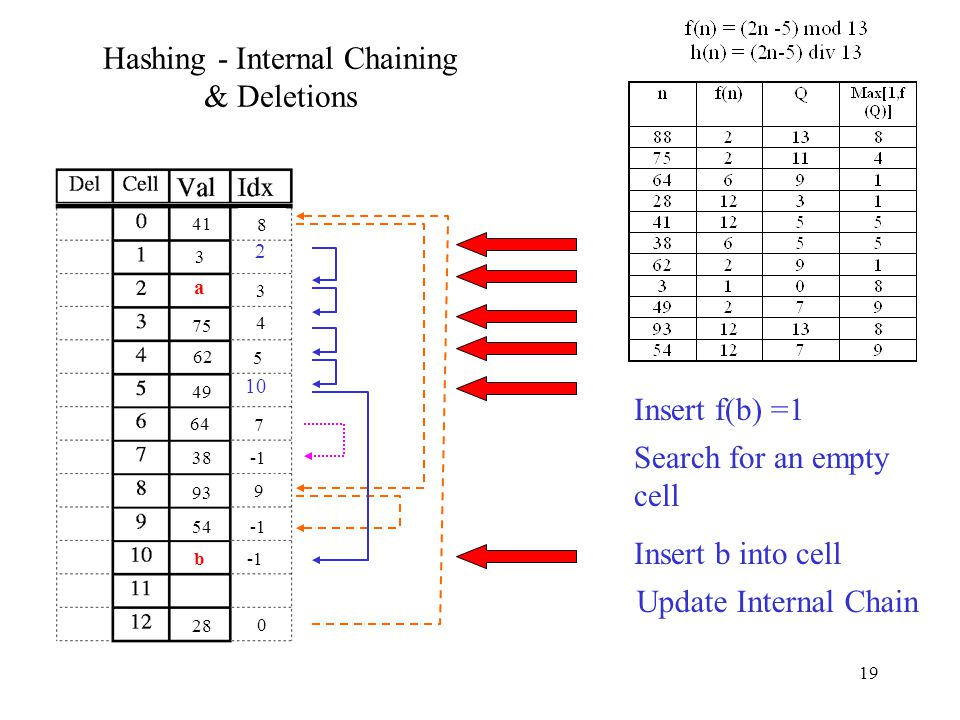 19 Hashing - Internal Chaining & Deletions 88 75 3 64 28 41 0 38 7 62 4 3 49 5 93 8 54 9 Assume 88 is deleted 1 Insert f(a) =1 Delete flag is removed, a is inserted 10 a Idx on 2 is updated 2 Internal chains coalesce Insert f(b) =1 Search for an empty cell b Insert b into cell Update Internal Chain