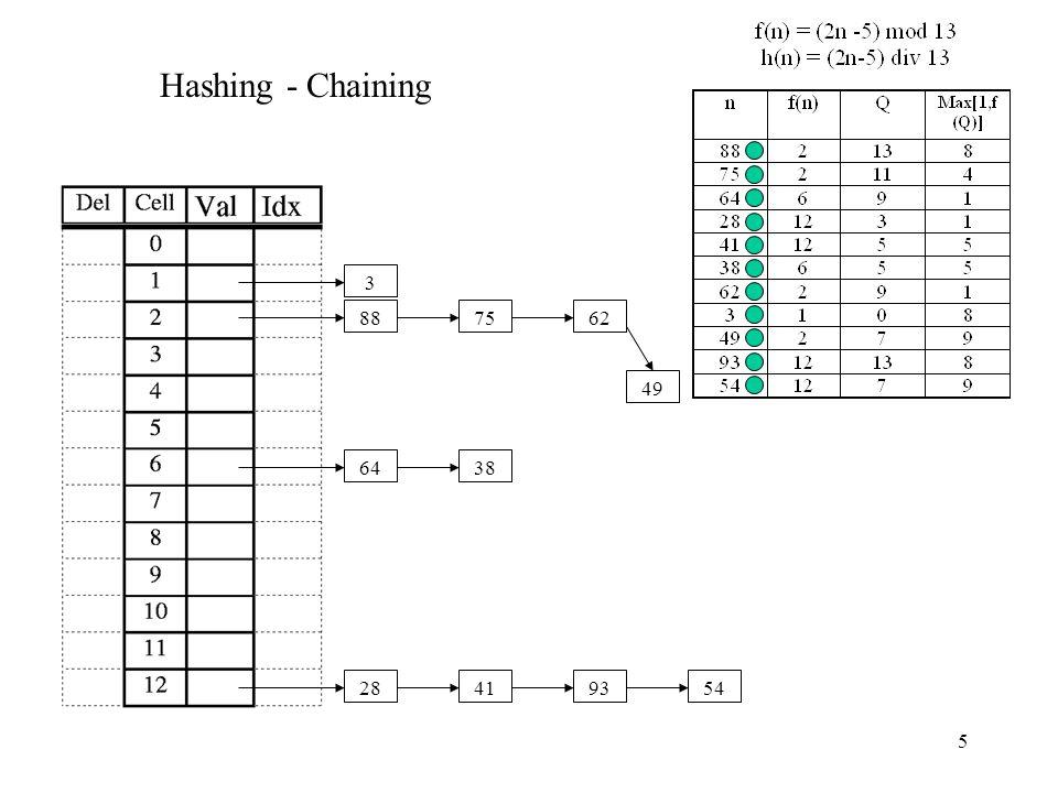 5 Hashing - Chaining 887564284138623 49 9354
