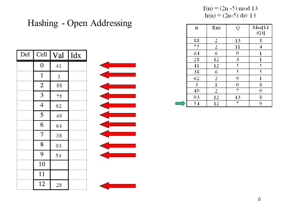 6 Hashing - Open Addressing 88 75 64 28 41 38 62 3 49 93 54
