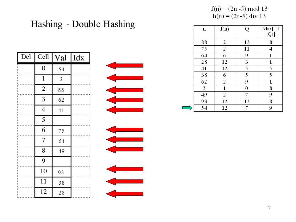 7 Hashing - Double Hashing 88 75 64 28 41 38 62 3 49 93 54