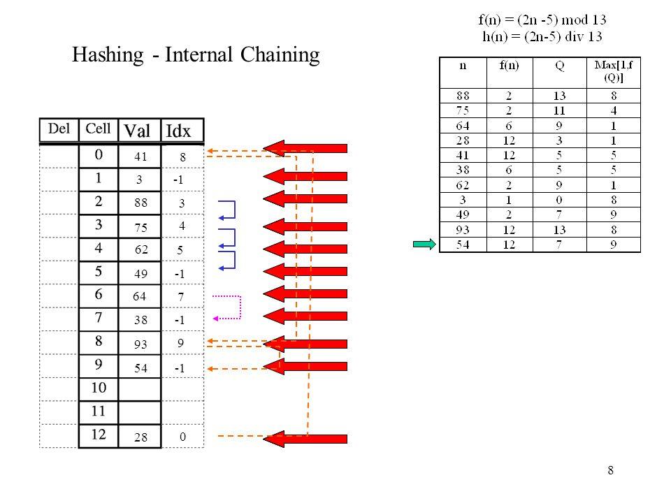8 Hashing - Internal Chaining 88 75 3 64 28 41 0 38 7 62 4 3 49 5 93 8 54 9