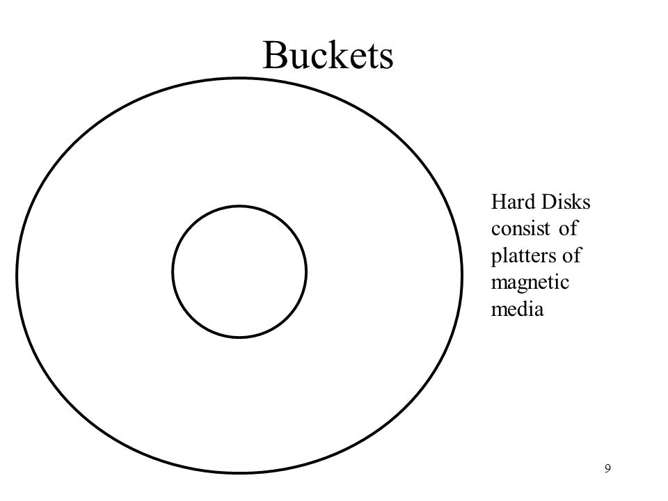 9 Buckets Hard Disks consist of platters of magnetic media