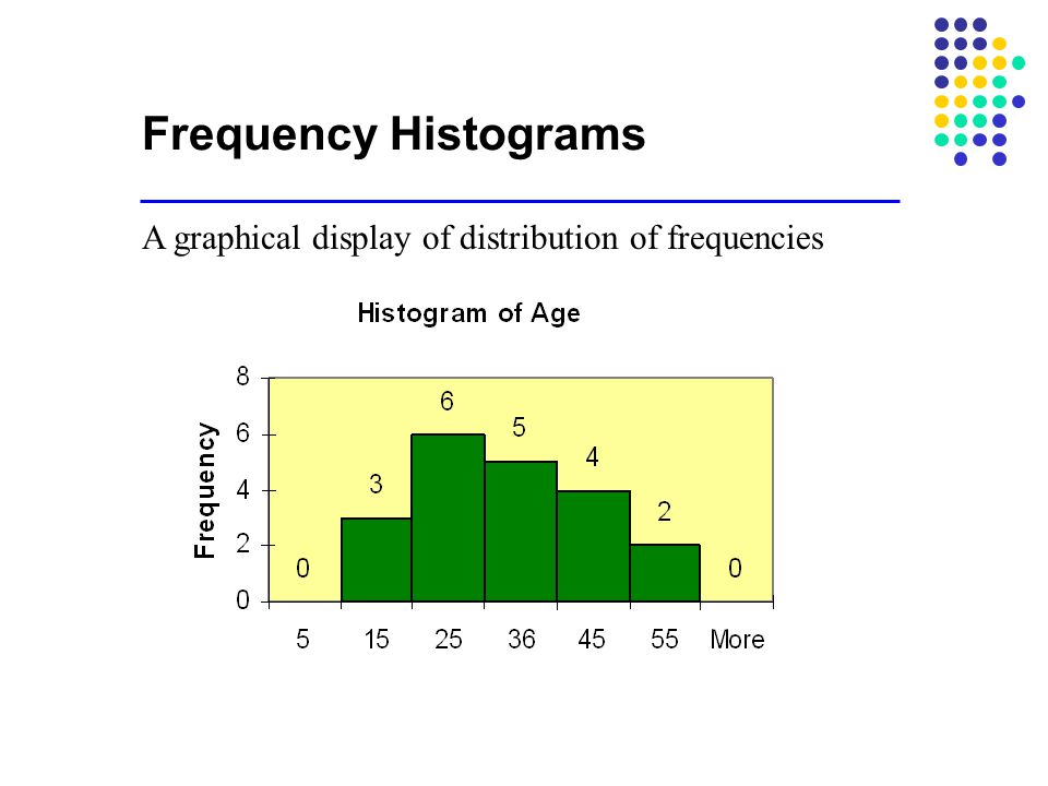 Frequency Histograms A graphical display of distribution of frequencies