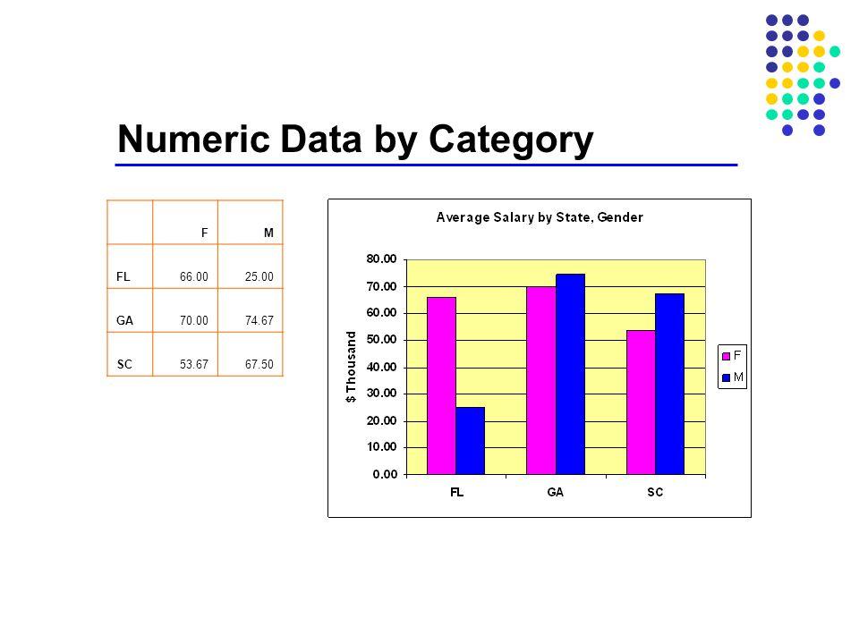 Numeric Data by Category FM FL66.0025.00 GA70.0074.67 SC53.6767.50