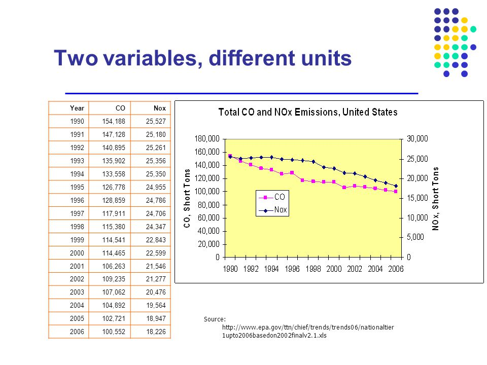Two variables, different units Source: http://www.epa.gov/ttn/chief/trends/trends06/nationaltier 1upto2006basedon2002finalv2.1.xls YearCONox 1990154,1