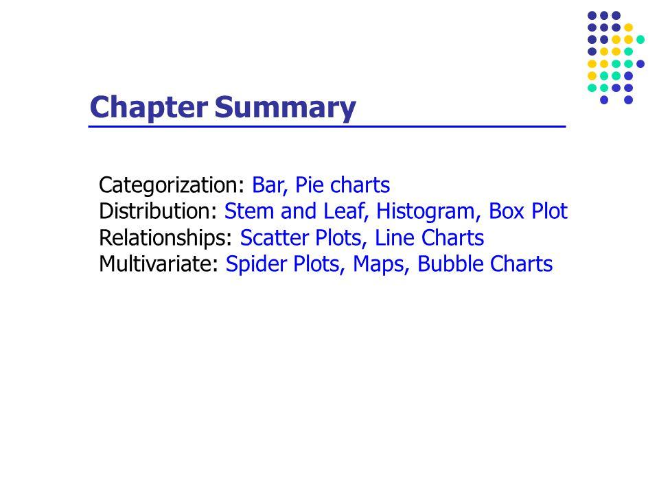 Chapter Summary Categorization: Bar, Pie charts Distribution: Stem and Leaf, Histogram, Box Plot Relationships: Scatter Plots, Line Charts Multivariat