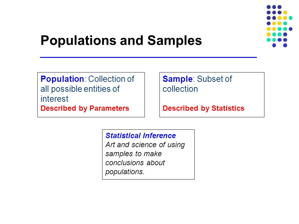 Populations and Samples Sample: Subset of collection Described by Statistics Population: Collection of all possible entities of interest Described by