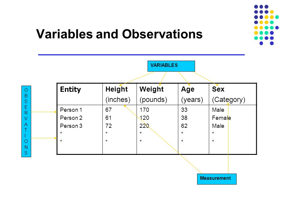 Variables and Observations Entity Height (inches) Weight (pounds) Age (years) Sex (Category) Person 1 Person 2 Person 3 * 67 61 72 * 170 120 220 * 33 38 62 * Male Female Male * OBSERVATIONSOBSERVATIONS VARIABLES Measurement