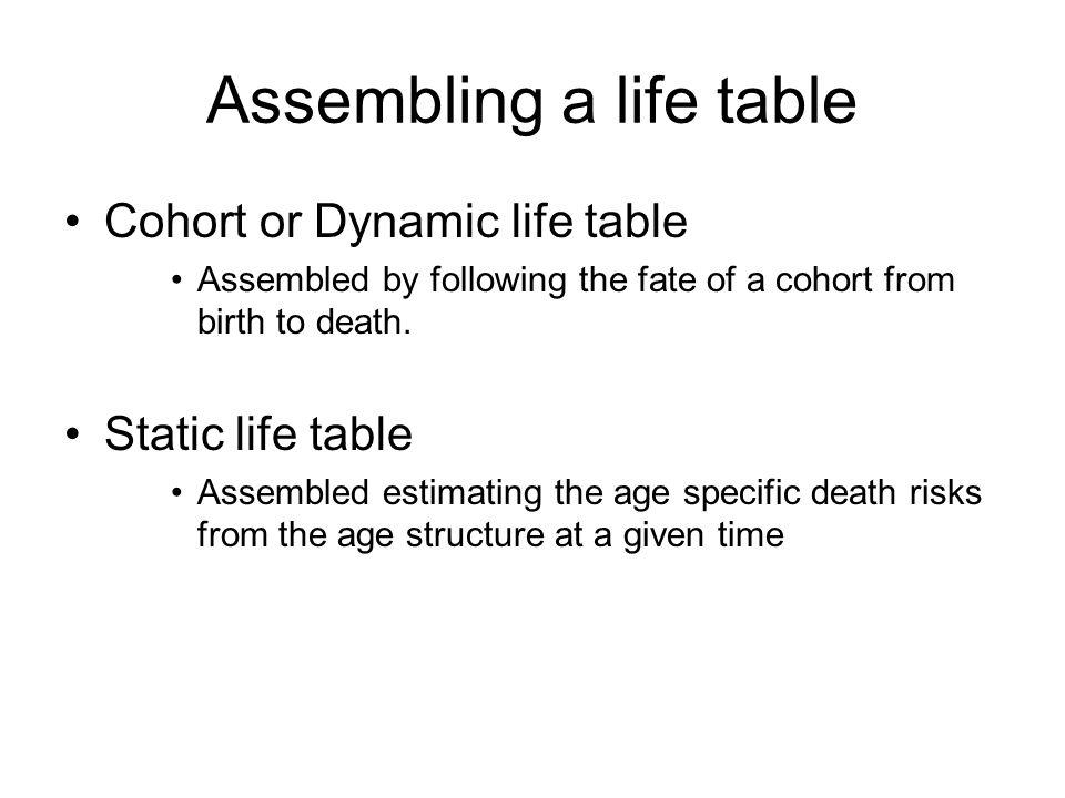 age1999200020012002survivorship lx 010001.00 14000.40 21000.10 3200.02 estimated age1999survivorship lx 010001.00 14000.40 21000.10 3200.02 Dynamic life table Static life table