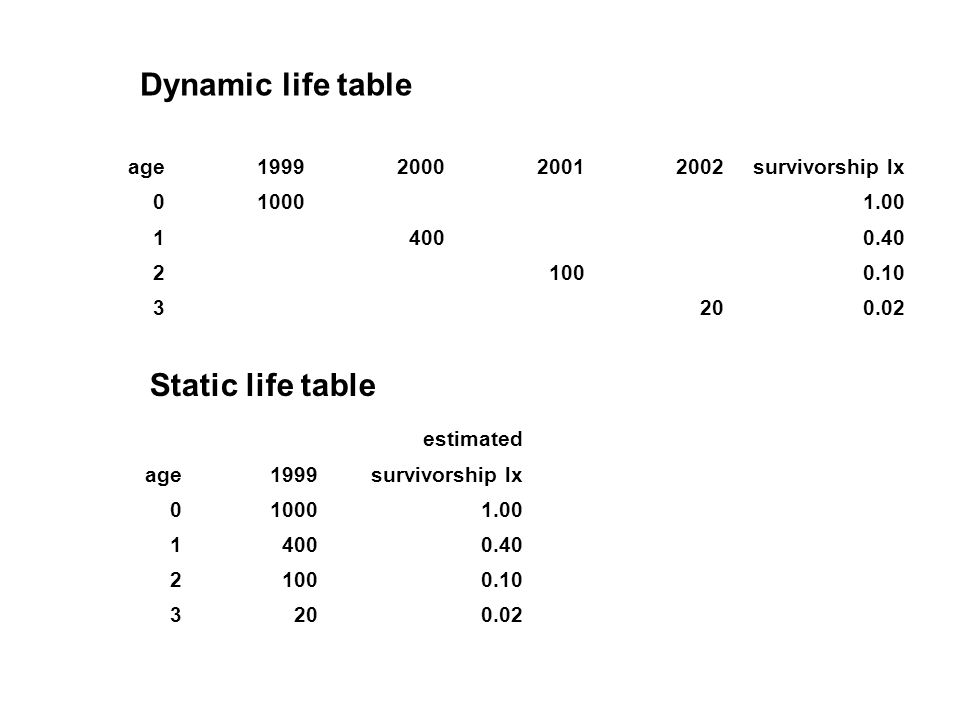 estimated age1999 original population survivorship lxsurvivorship 01000 1.001 140012000.400.33 210014000.100.07 32016000.020.13 estimated age1999survivorship lx 010001.00 14000.40 21000.10 3200.02 However a static life table assumes the population is stable which is usually not true Original estimates But what if the population is decreasing.