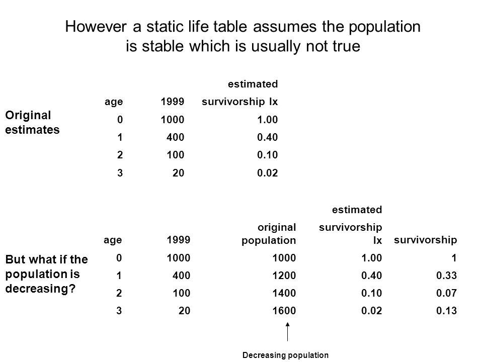 estimated age1999 original population survivorship lxsurvivorship 01000 1.001 14009000.400.44 21008000.100.13 3206000.020.03 Population increasing