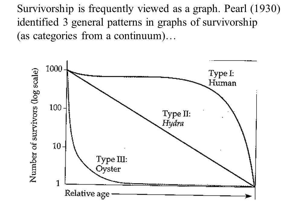 Survivorship is frequently viewed as a graph.