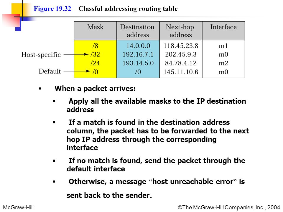 McGraw-Hill © The McGraw-Hill Companies, Inc., 2004 Figure 19.32 Classful addressing routing table When a packet arrives: Apply all the available masks to the IP destination address If a match is found in the destination address column, the packet has to be forwarded to the next hop IP address through the corresponding interface If no match is found, send the packet through the default interface Otherwise, a message host unreachable error is sent back to the sender.