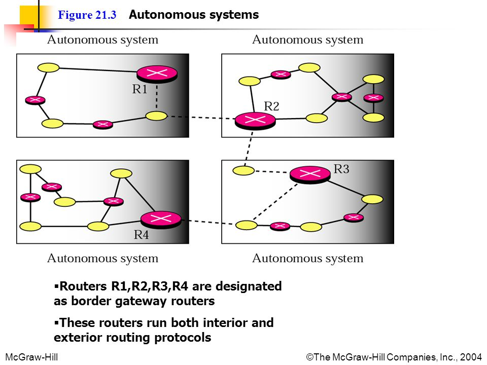McGraw-Hill © The McGraw-Hill Companies, Inc., 2004 Figure 21.3 Autonomous systems Routers R1,R2,R3,R4 are designated as border gateway routers These routers run both interior and exterior routing protocols