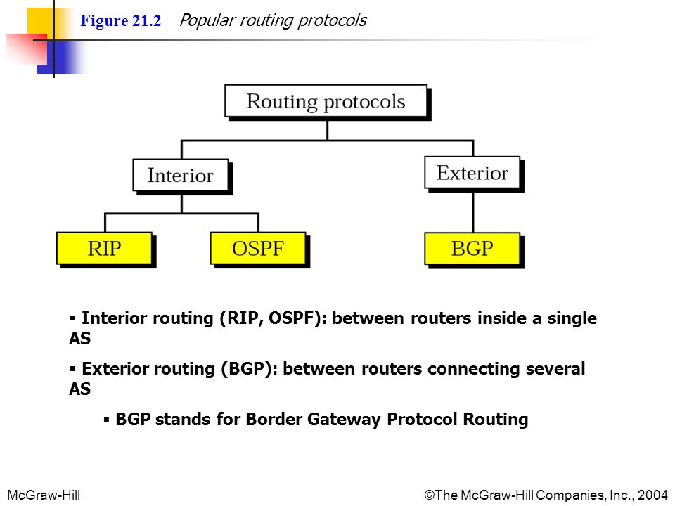 McGraw-Hill © The McGraw-Hill Companies, Inc., 2004 Figure 21.2 Popular routing protocols Interior routing (RIP, OSPF): between routers inside a single AS Exterior routing (BGP): between routers connecting several AS BGP stands for Border Gateway Protocol Routing