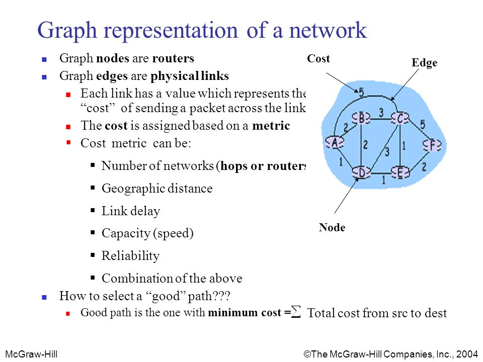 McGraw-Hill © The McGraw-Hill Companies, Inc., 2004 Routing Algorithms Classifications Static Routes change slowly over time Shortest paths are precomputed offline by a special computer running the routing algorithm Resulted information is entered manually by the administrator into the routing tables Can not update automatically if there is a change in the network or failure Used in small networks Dynamic (adaptive) Each router or host learns the state of the network by communicating with its neighbours.