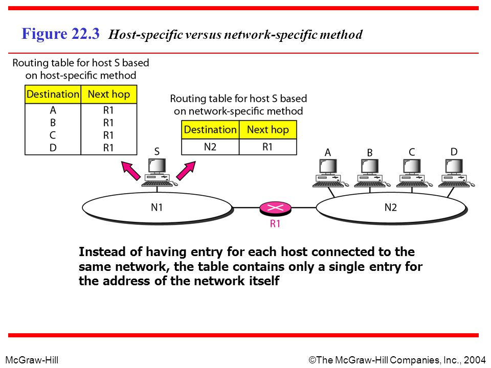McGraw-Hill © The McGraw-Hill Companies, Inc., 2004 Figure 22.3 Host-specific versus network-specific method Instead of having entry for each host connected to the same network, the table contains only a single entry for the address of the network itself