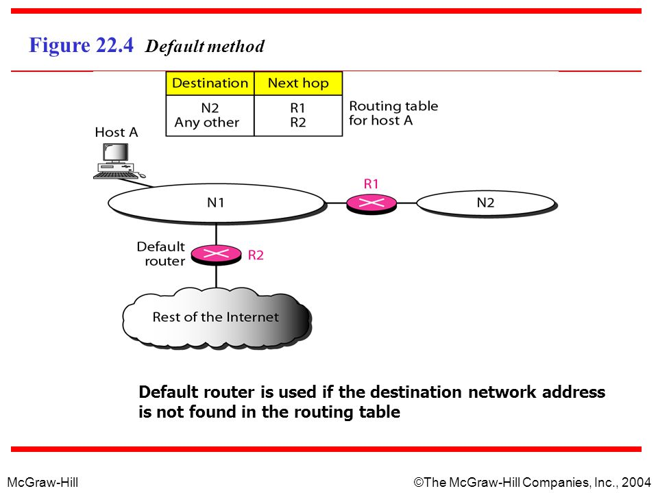 McGraw-Hill © The McGraw-Hill Companies, Inc., 2004 Figure 22.4 Default method Default router is used if the destination network address is not found in the routing table