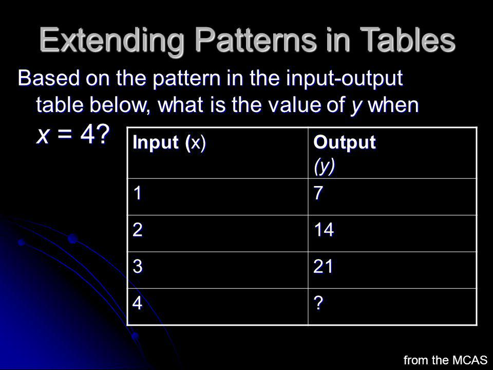 Extending Patterns in Tables Based on the pattern in the input-output table below, what is the value of y when x = 4? Input (x) Output (y) 17 214 321