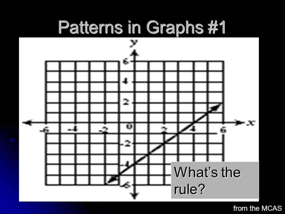 Patterns in Graphs #1 from the MCAS Whats the rule?