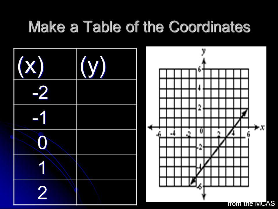 Make a Table of the Coordinates (x)(y) -2 -2 -1 -1 0 1 2 from the MCAS