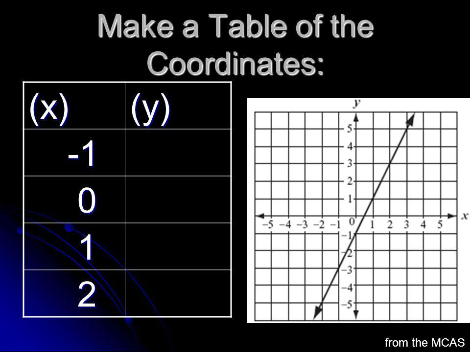 Make a Table of the Coordinates: (x)(y) -1 -1 0 1 2 from the MCAS