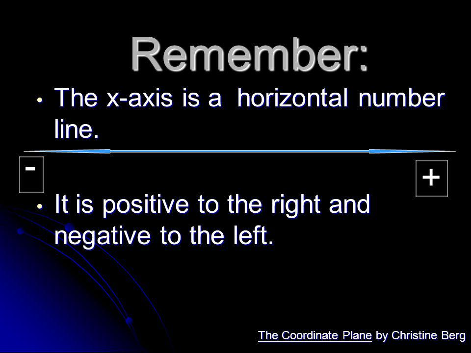 Remember: The x-axis is a horizontal number line. The x-axis is a horizontal number line. It is positive to the right and negative to the left. It is