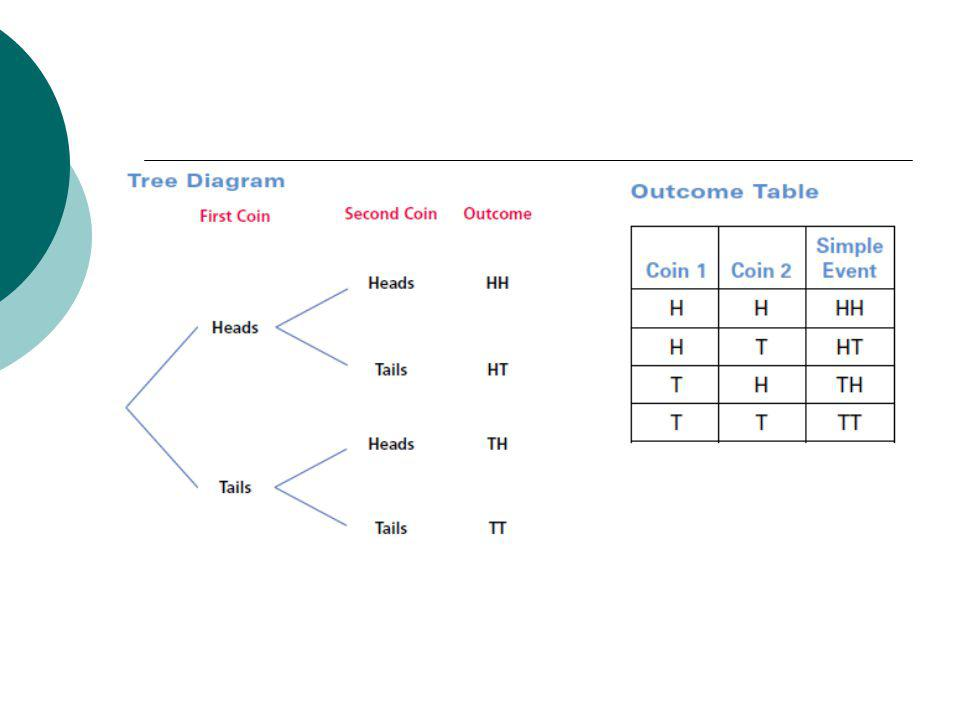 45 finding probability using tree diagrams and outcome tables 4 consider an experiment in which you first roll a six sided die and then toss a coin what is the probability of tossing tails and rolling an even number ccuart Image collections