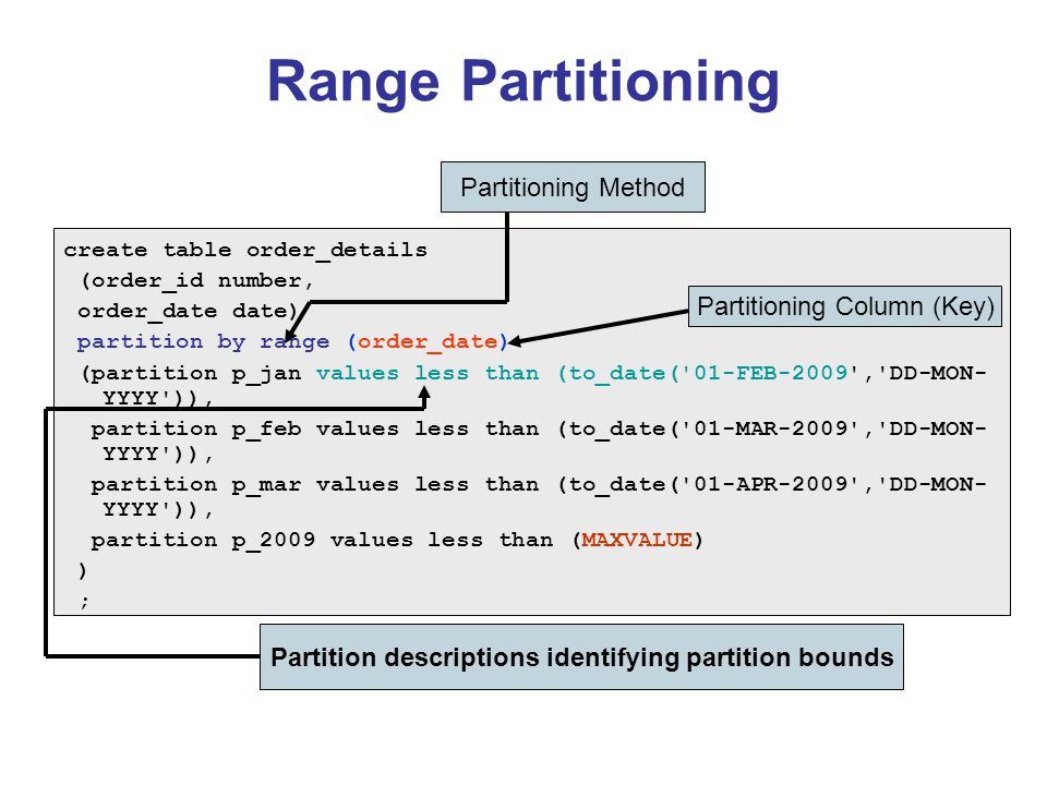 Range Partitioning create table order_details (order_id number, order_date date) partition by range (order_date) (partition p_jan values less than (to