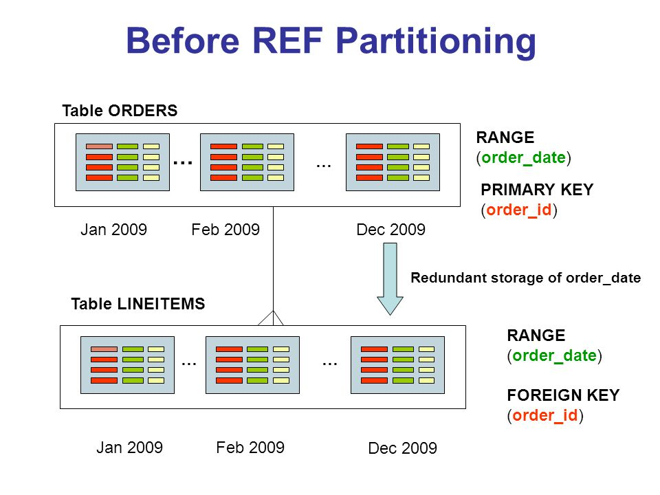 Before REF Partitioning … … … … Table ORDERS Table LINEITEMS RANGE (order_date) PRIMARY KEY (order_id) RANGE (order_date) FOREIGN KEY (order_id) Redun