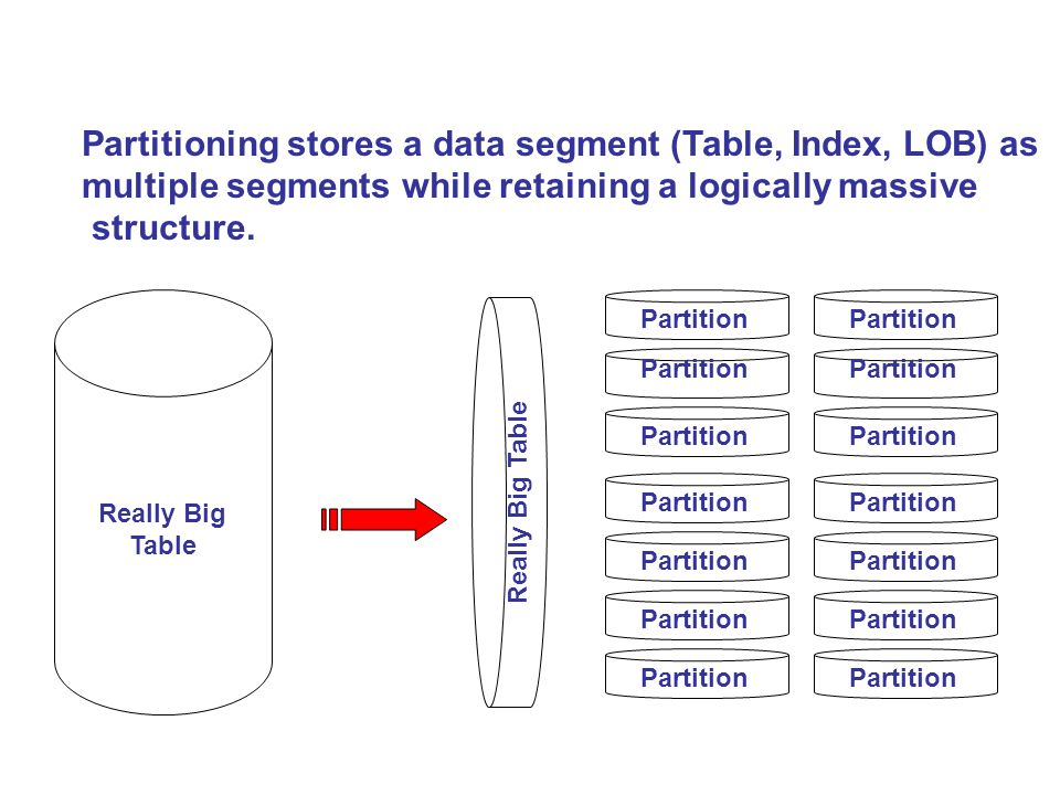 Who Partitions.Deciding on what and how to partition is both a Developer and DBA job.