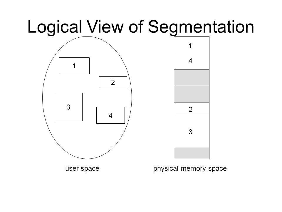 Logical View of Segmentation 1 3 2 4 1 4 2 3 user spacephysical memory space