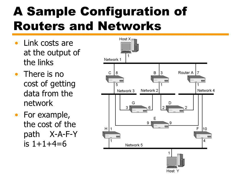 A Sample Configuration of Routers and Networks Link costs are at the output of the links There is no cost of getting data from the network For example, the cost of the path X-A-F-Y is 1+1+4=6