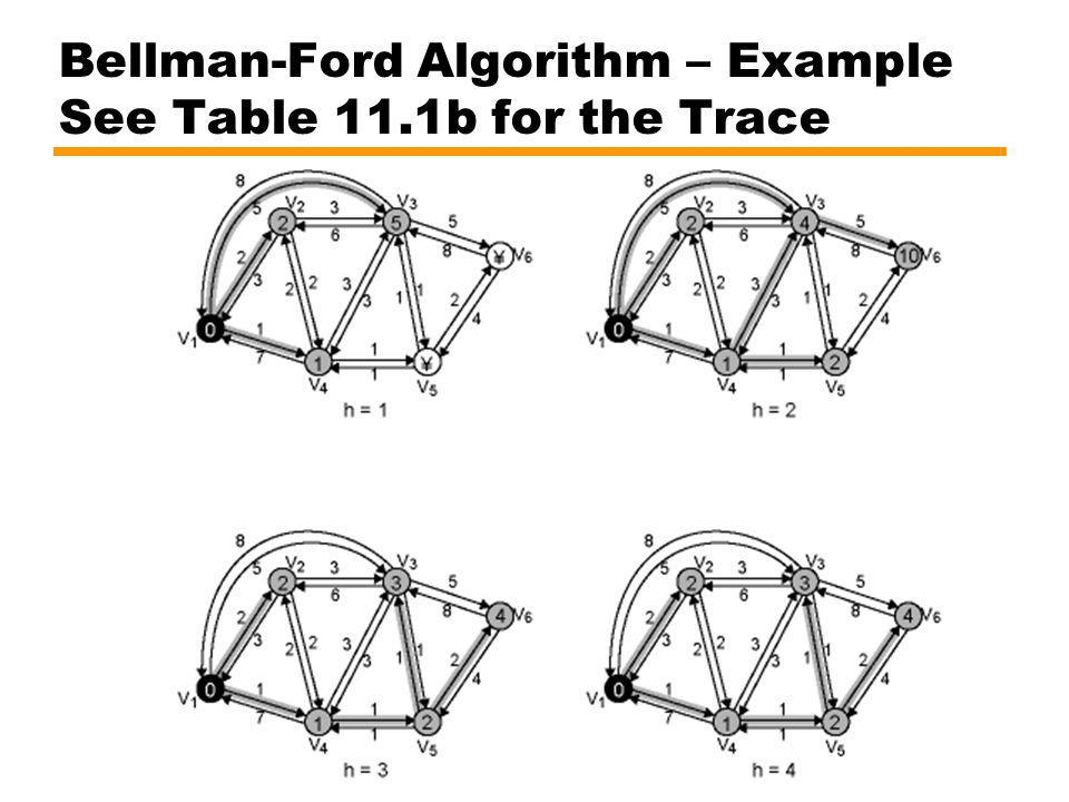 Bellman-Ford Algorithm – Example See Table 11.1b for the Trace