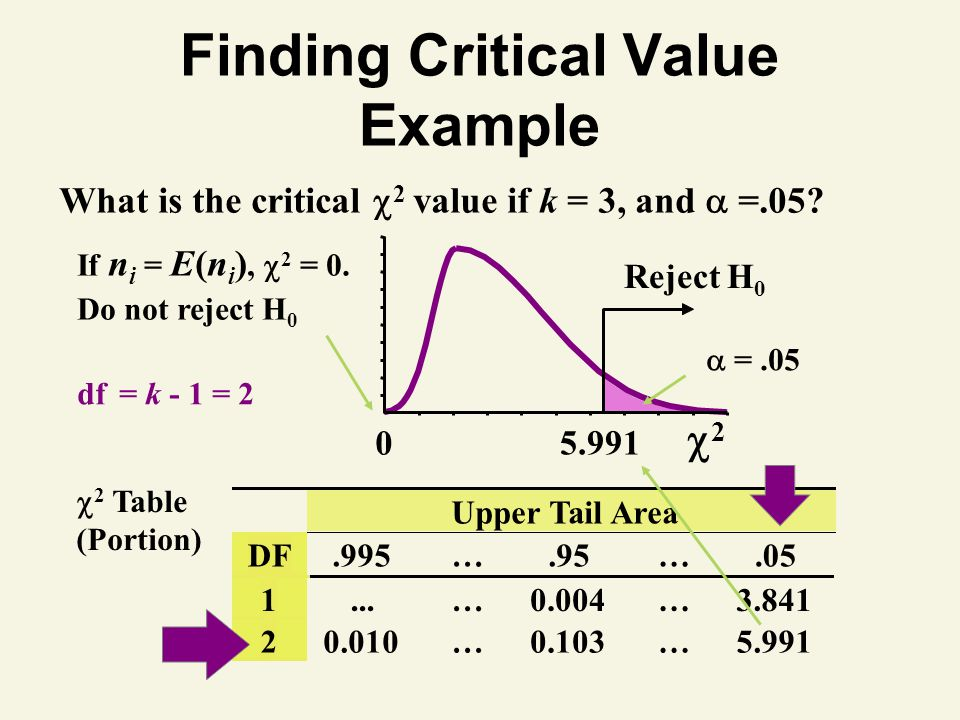 Finding Critical Value Example What is the critical 2 value if k = 3, and =.05.