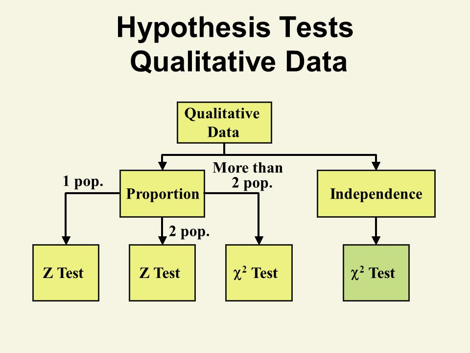 Hypothesis Tests Qualitative Data Qualitative Data Z Test 2 Test ProportionIndependence 1 pop.