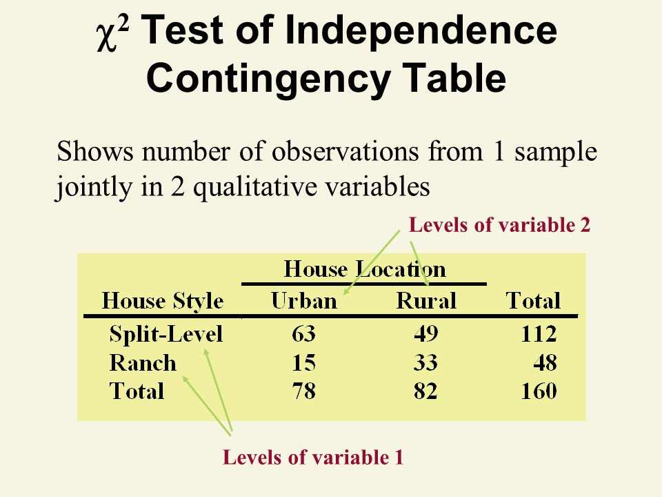 2 Test of Independence Contingency Table Shows number of observations from 1 sample jointly in 2 qualitative variables Levels of variable 2 Levels of variable 1