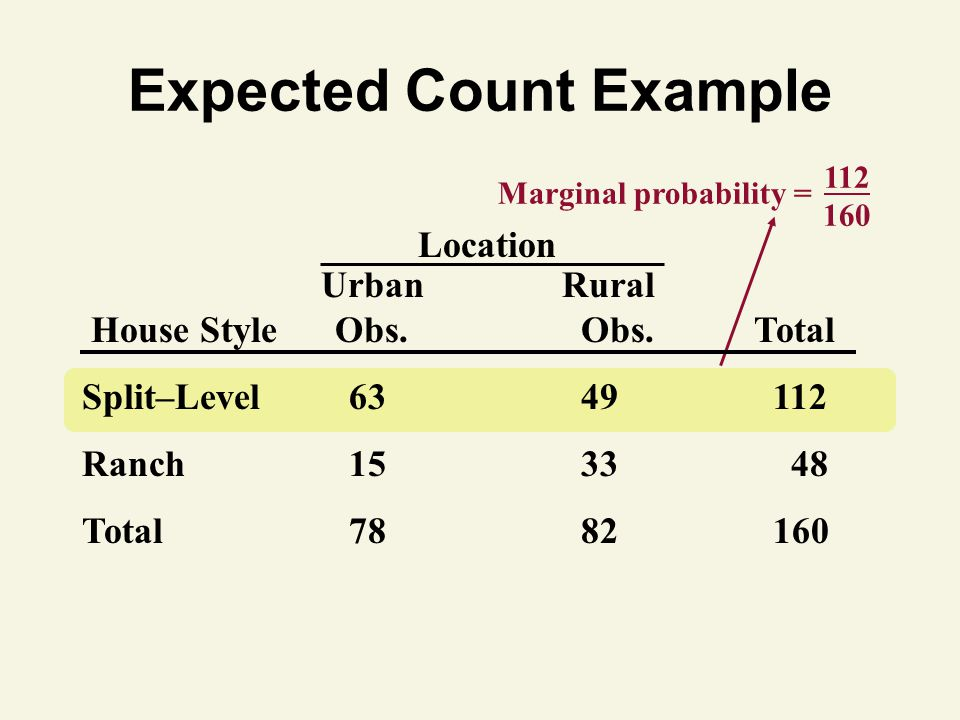 112 160 Marginal probability = Expected Count Example Location UrbanRural House Style Obs.