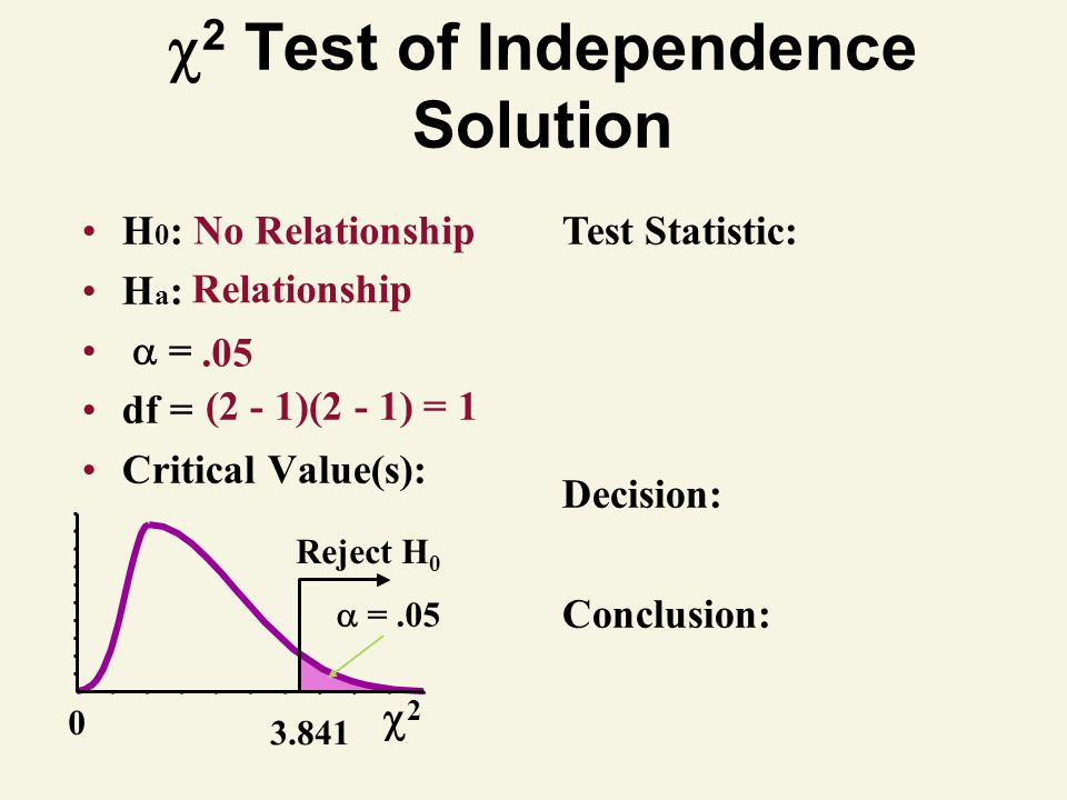 2 Test of Independence Solution H 0 : H a : = df = Critical Value(s): Test Statistic: Decision: Conclusion: No Relationship Relationship.05 (2 - 1)(2 - 1) = 1 2 0 Reject H 0 3.841 =.05