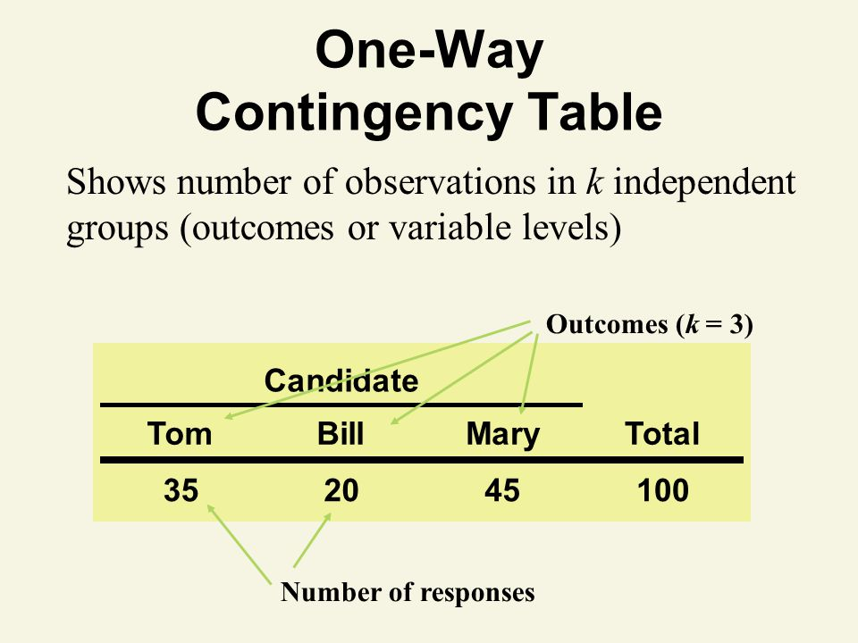 One-Way Contingency Table Shows number of observations in k independent groups (outcomes or variable levels) Outcomes (k = 3) Number of responses Candidate TomBillMaryTotal 352045100